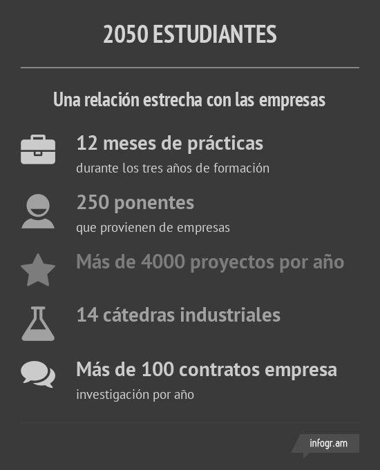 infographie 2050 etudiants ESPAGNOL