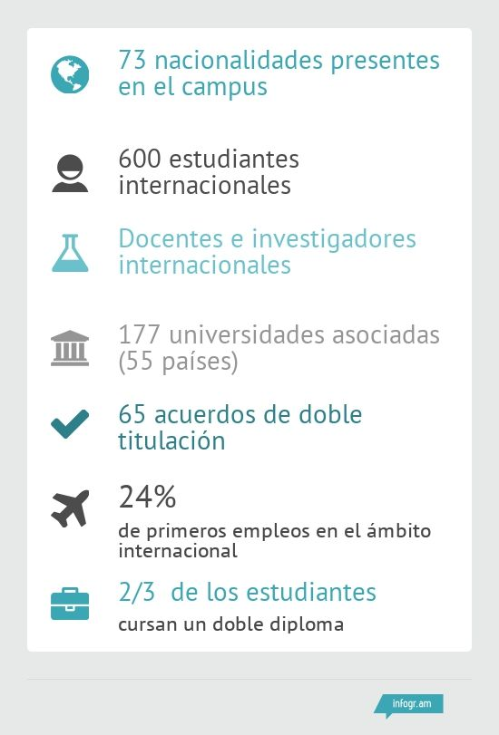 infographie international ESPAGNOL